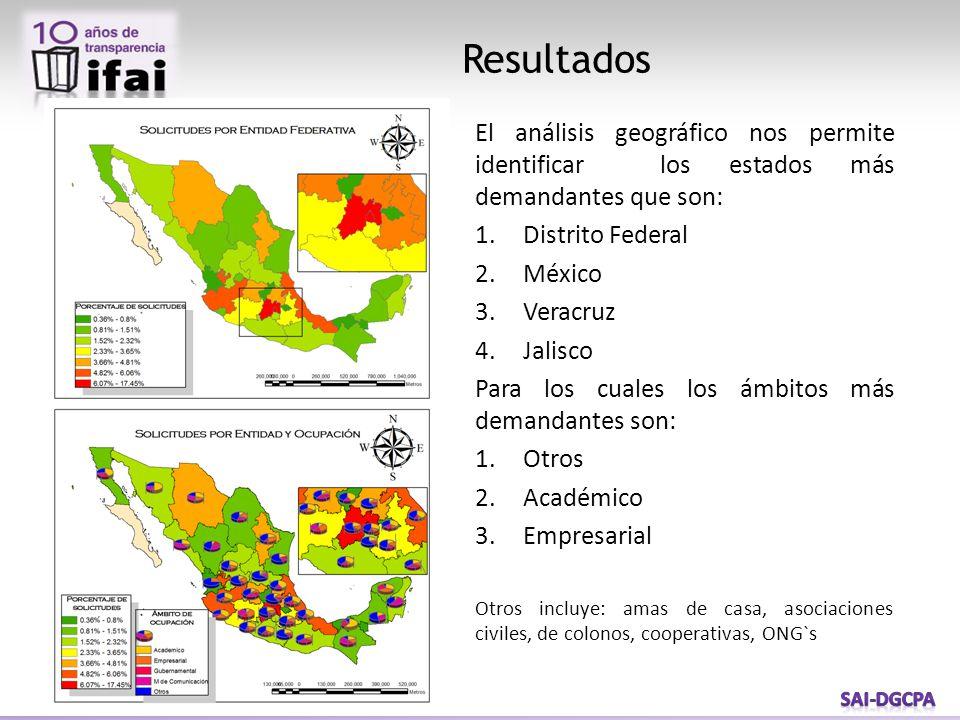 Resultados El análisis geográfico nos permite identificar los estados más demandantes que son: 1.Distrito Federal 2.México 3.Veracruz 4.Jalisco Para los cuales los ámbitos más demandantes son: 1.Otros 2.Académico 3.Empresarial Otros incluye: amas de casa, asociaciones civiles, de colonos, cooperativas, ONG`s