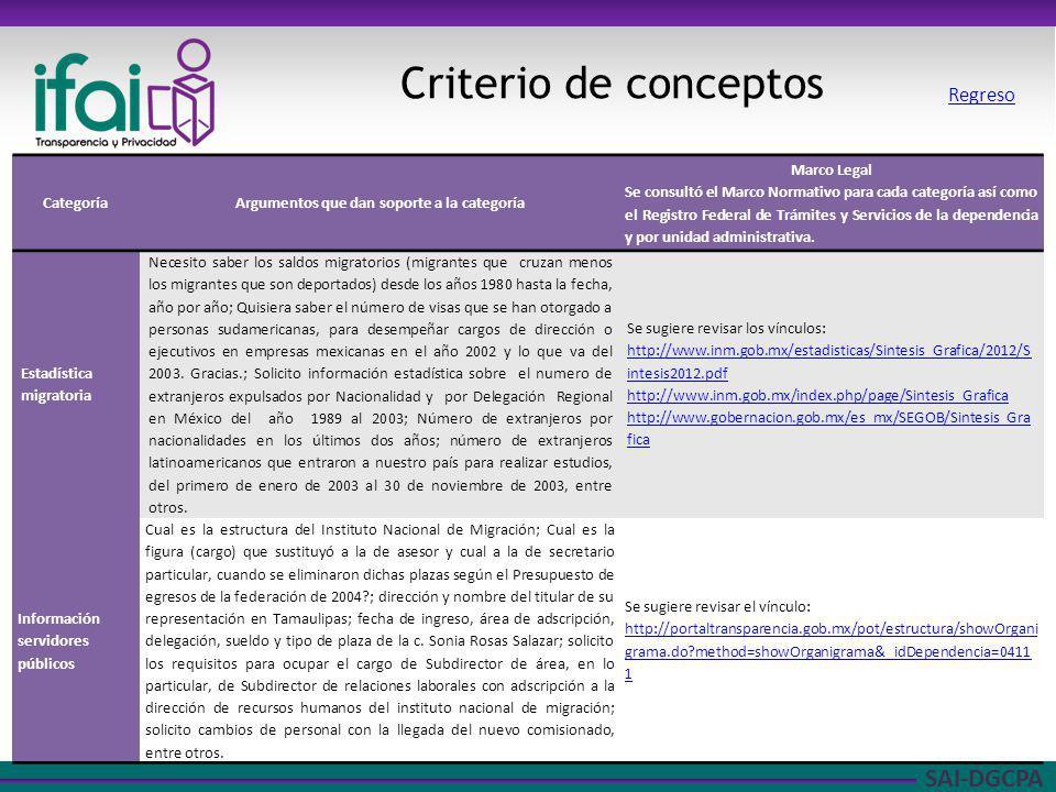 SAI-DGCPA Criterio de conceptos Regreso CategoríaArgumentos que dan soporte a la categoría Marco Legal Se consultó el Marco Normativo para cada catego