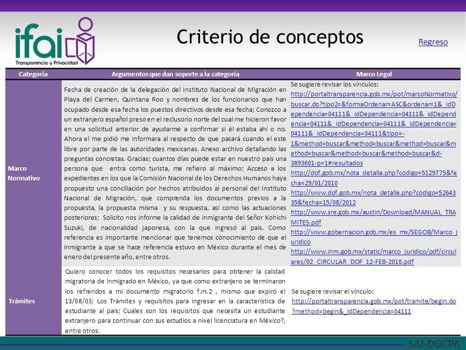 SAI-DGCPA Criterio de conceptos CategoríaArgumentos que dan soporte a la categoríaMarco Legal Marco Normativo Fecha de creación de la delegación del I