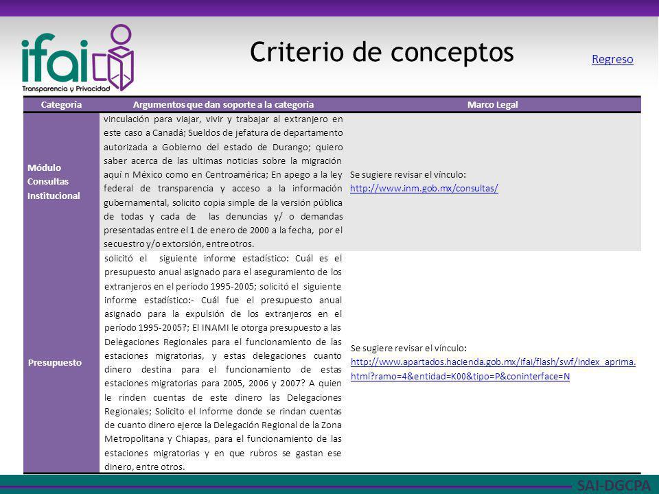 SAI-DGCPA Criterio de conceptos CategoríaArgumentos que dan soporte a la categoríaMarco Legal Módulo Consultas Institucional vinculación para viajar,
