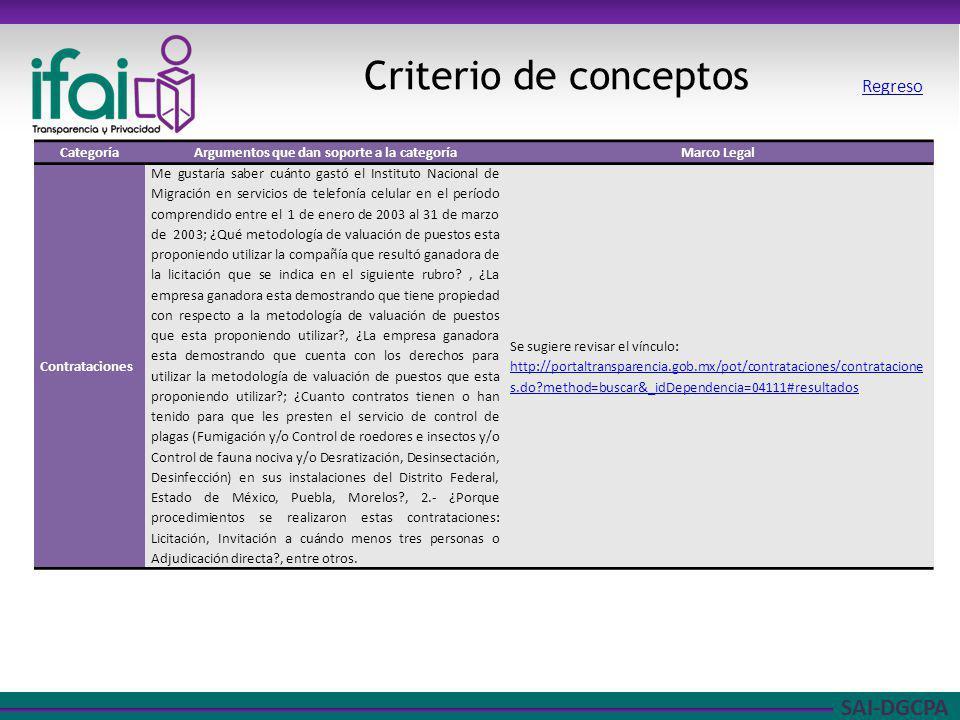 SAI-DGCPA Criterio de conceptos CategoríaArgumentos que dan soporte a la categoríaMarco Legal Contrataciones Me gustaría saber cuánto gastó el Institu