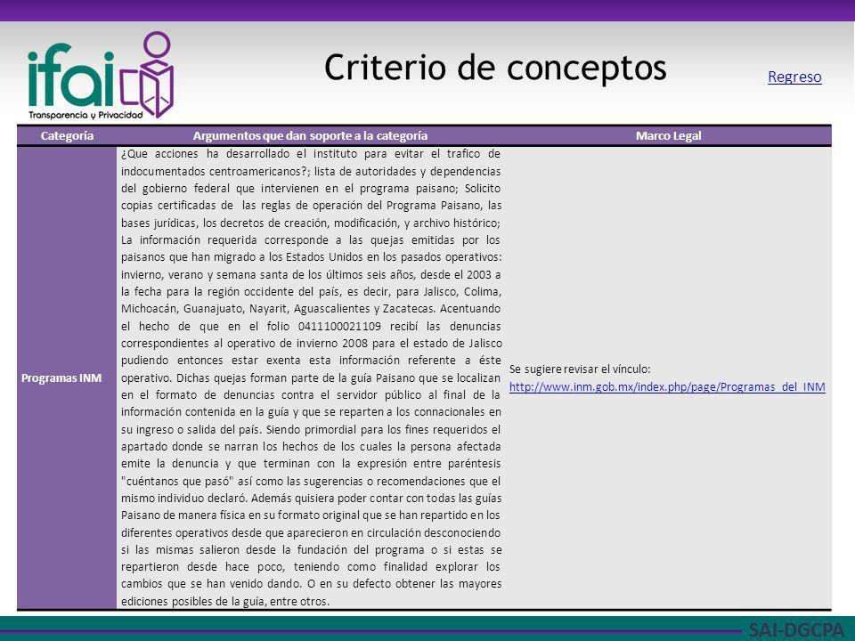 SAI-DGCPA Criterio de conceptos CategoríaArgumentos que dan soporte a la categoríaMarco Legal Programas INM ¿Que acciones ha desarrollado el instituto