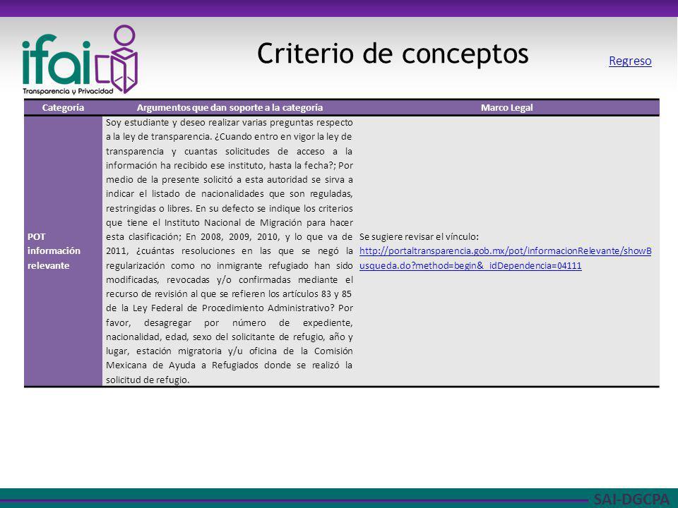 SAI-DGCPA Criterio de conceptos CategoríaArgumentos que dan soporte a la categoríaMarco Legal POT información relevante Soy estudiante y deseo realiza