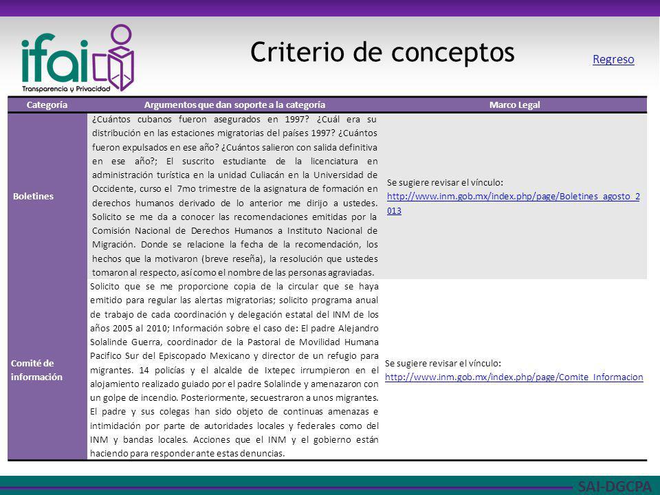 SAI-DGCPA Criterio de conceptos CategoríaArgumentos que dan soporte a la categoríaMarco Legal Boletines ¿Cuántos cubanos fueron asegurados en 1997? ¿C