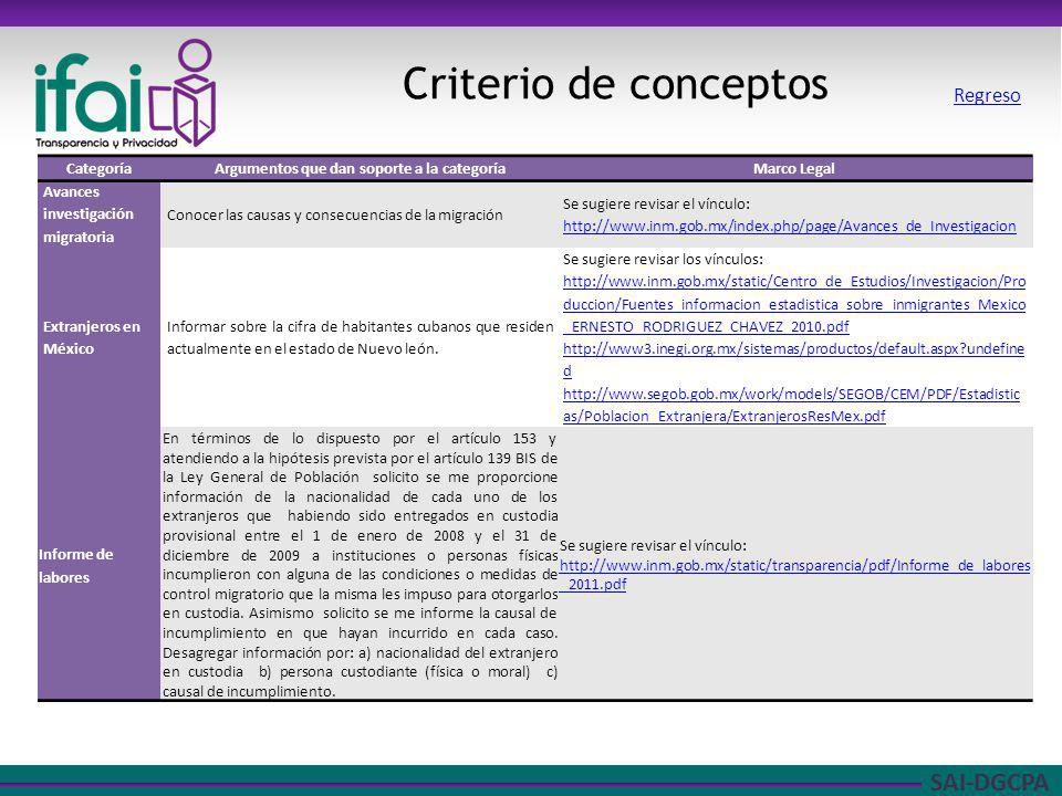 SAI-DGCPA Criterio de conceptos CategoríaArgumentos que dan soporte a la categoríaMarco Legal Avances investigación migratoria Conocer las causas y co