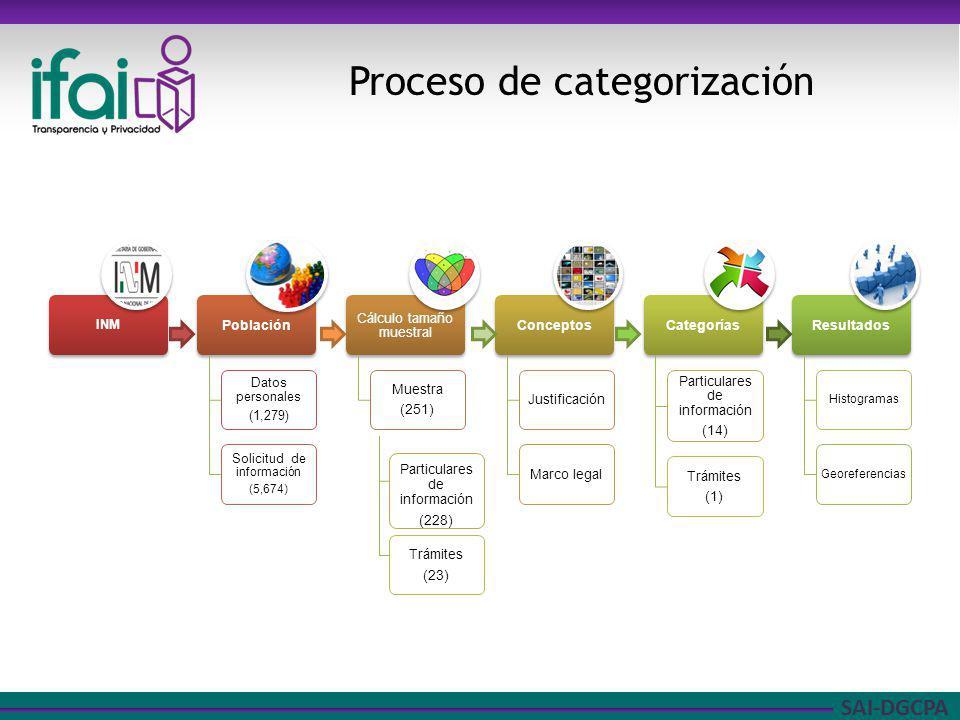SAI-DGCPA Proceso de categorización Particulares de información (228) Trámites (23)