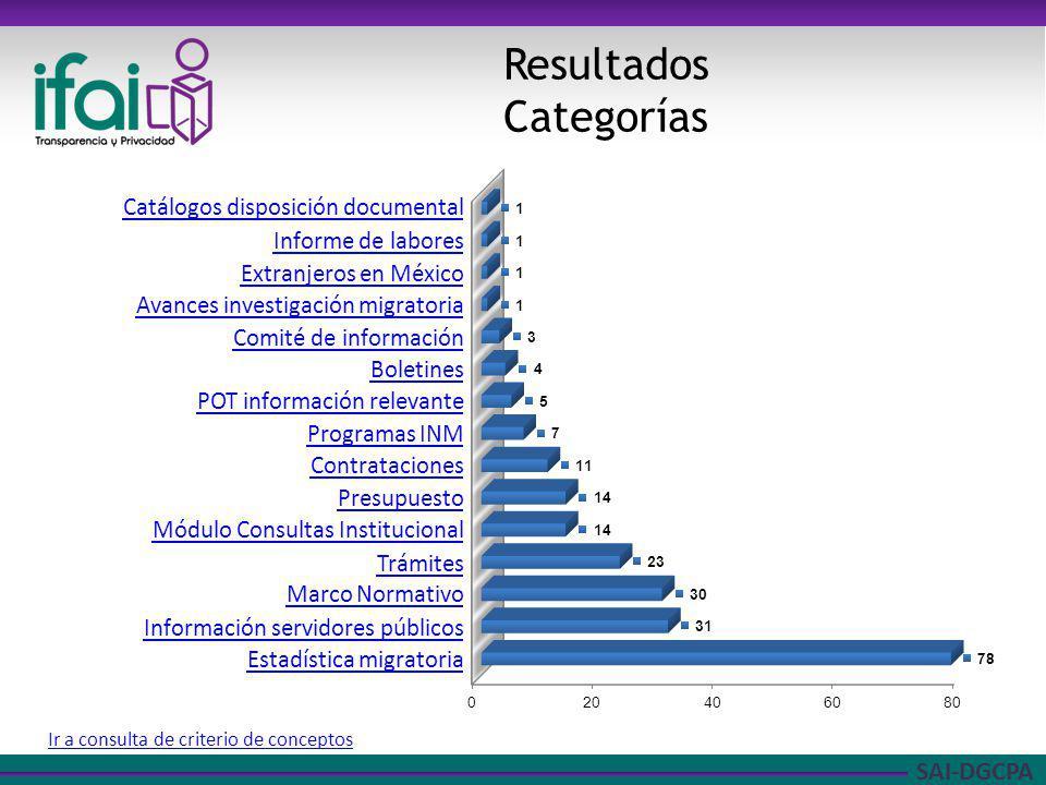SAI-DGCPA Resultados Categorías Ir a consulta de criterio de conceptos Catálogos disposición documental Informe de labores Extranjeros en México Avanc