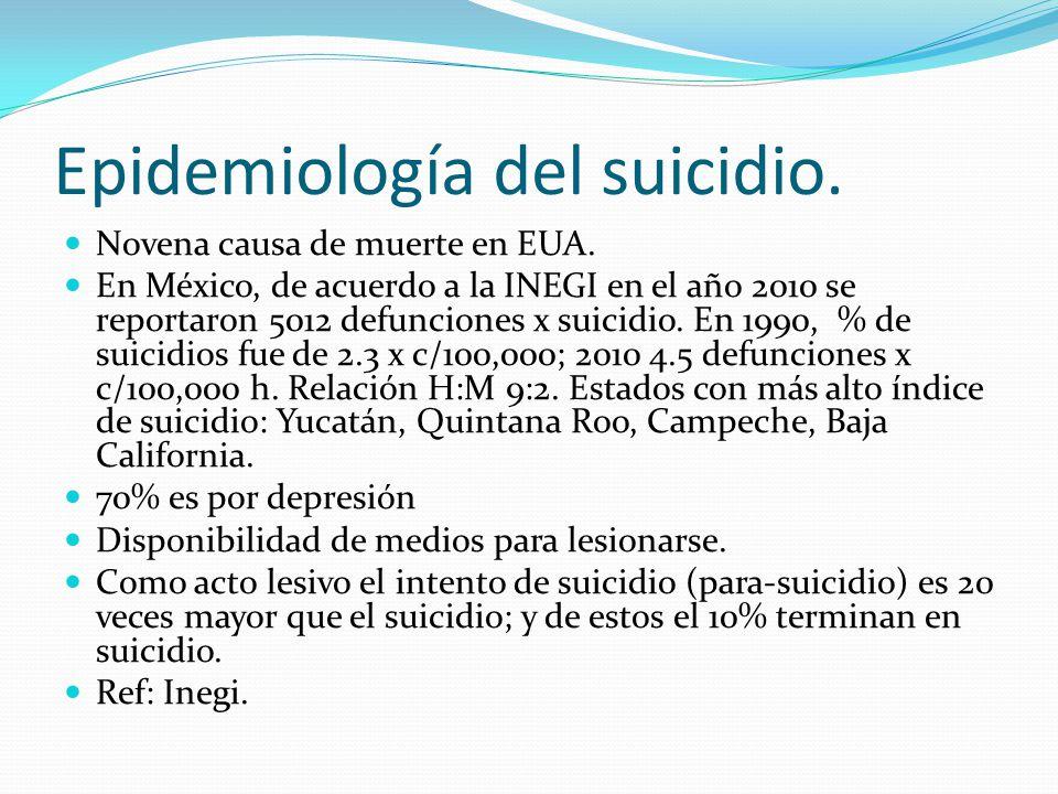 Epidemiología del suicidio. Novena causa de muerte en EUA. En México, de acuerdo a la INEGI en el año 2010 se reportaron 5012 defunciones x suicidio.