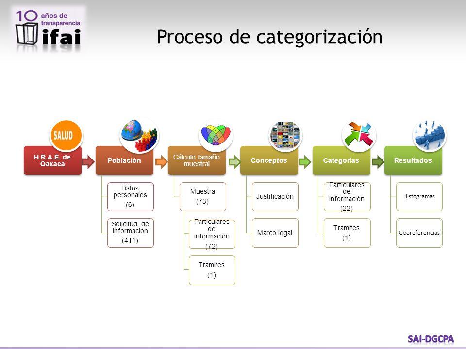 Proceso de categorización Particulares de información (72) Trámites (1)