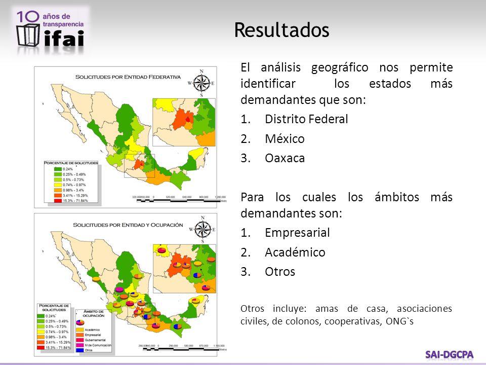 Resultados El análisis geográfico nos permite identificar los estados más demandantes que son: 1.Distrito Federal 2.México 3.Oaxaca Para los cuales los ámbitos más demandantes son: 1.Empresarial 2.Académico 3.Otros Otros incluye: amas de casa, asociaciones civiles, de colonos, cooperativas, ONG`s