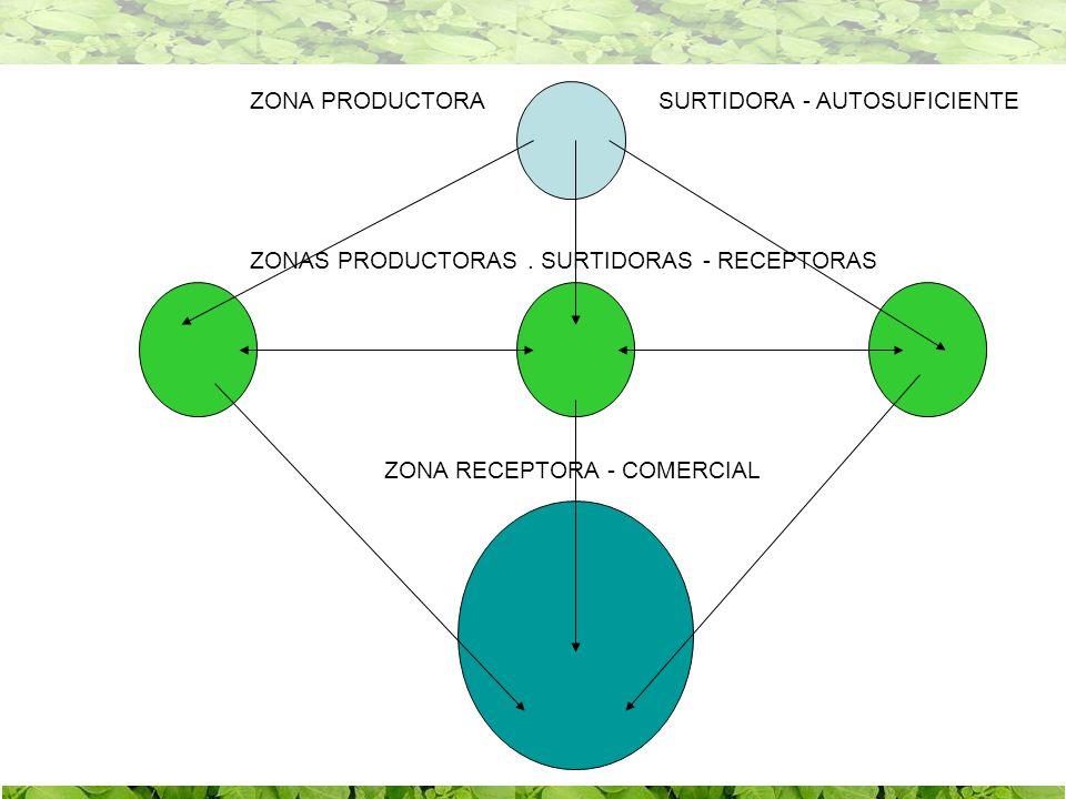 ZONA COMERCIAL - RECEPTORA PROD. SEMILLA PROD. SEMILLA PROD. SEMILLA