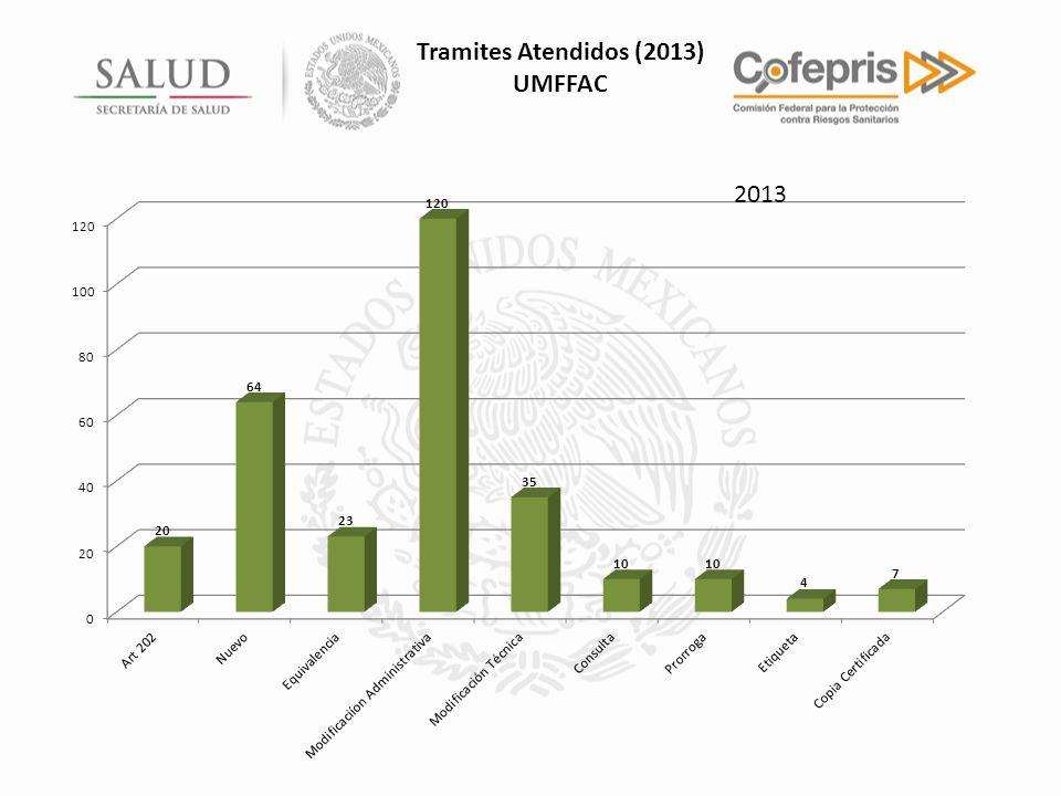 2013 Tramites Atendidos (2013) UMFFAC