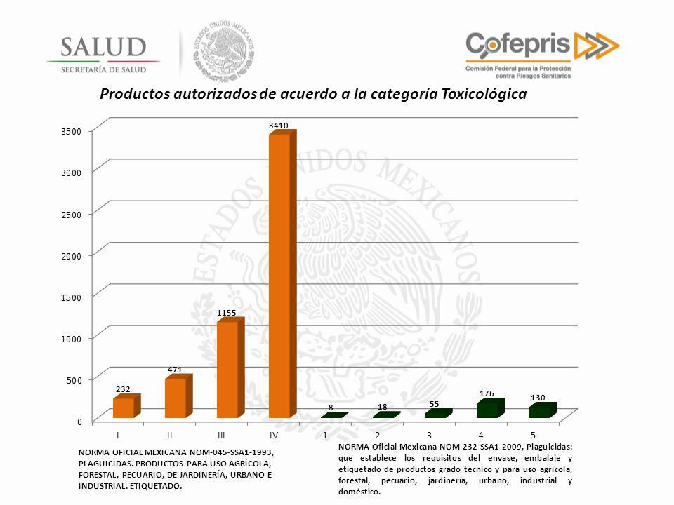 Productos autorizados de acuerdo a la categoría Toxicológica NORMA Oficial Mexicana NOM-232-SSA1-2009, Plaguicidas: que establece los requisitos del e