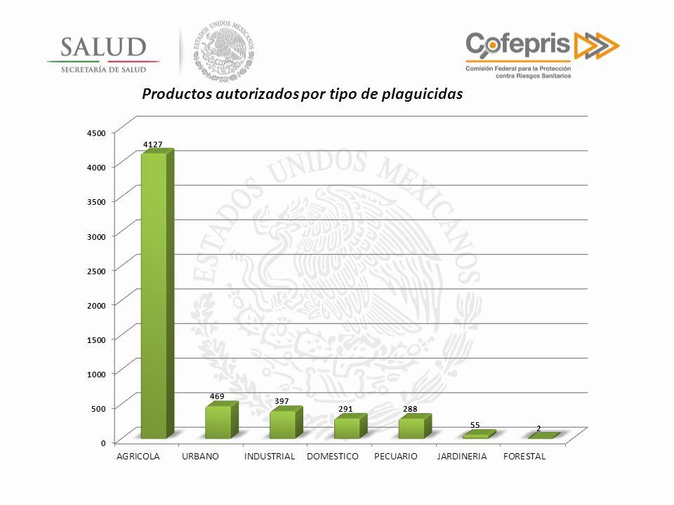 Productos autorizados por tipo de plaguicidas