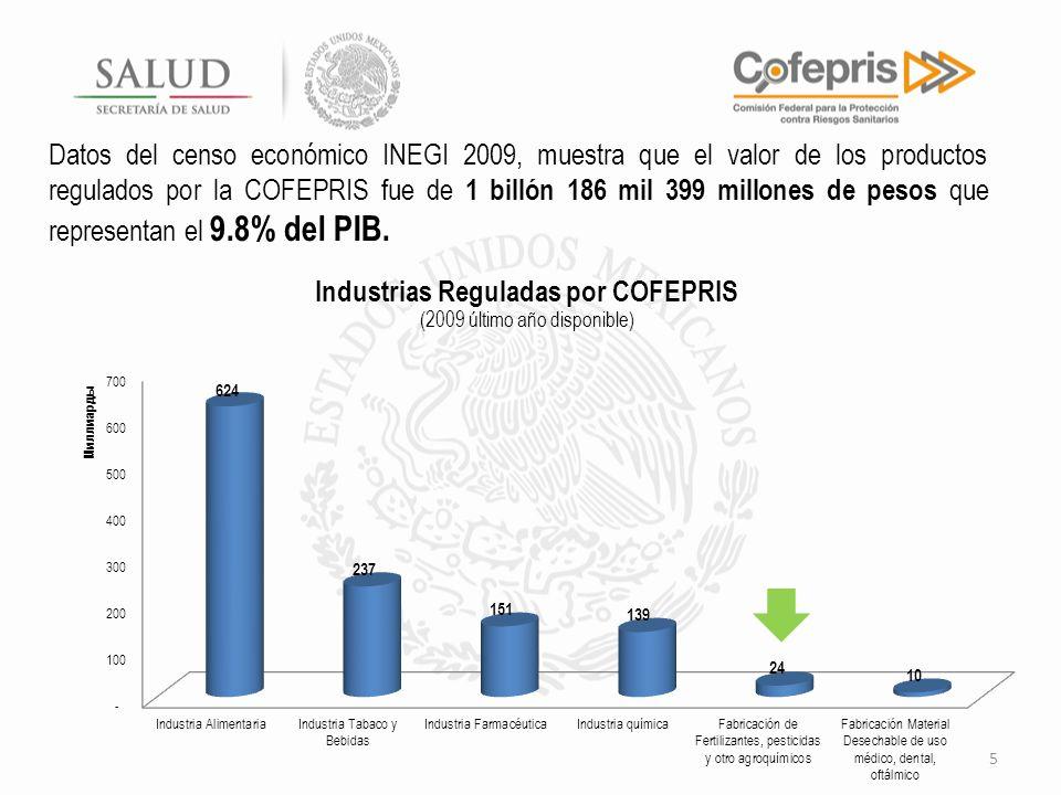 5 Datos del censo económico INEGI 2009, muestra que el valor de los productos regulados por la COFEPRIS fue de 1 billón 186 mil 399 millones de pesos