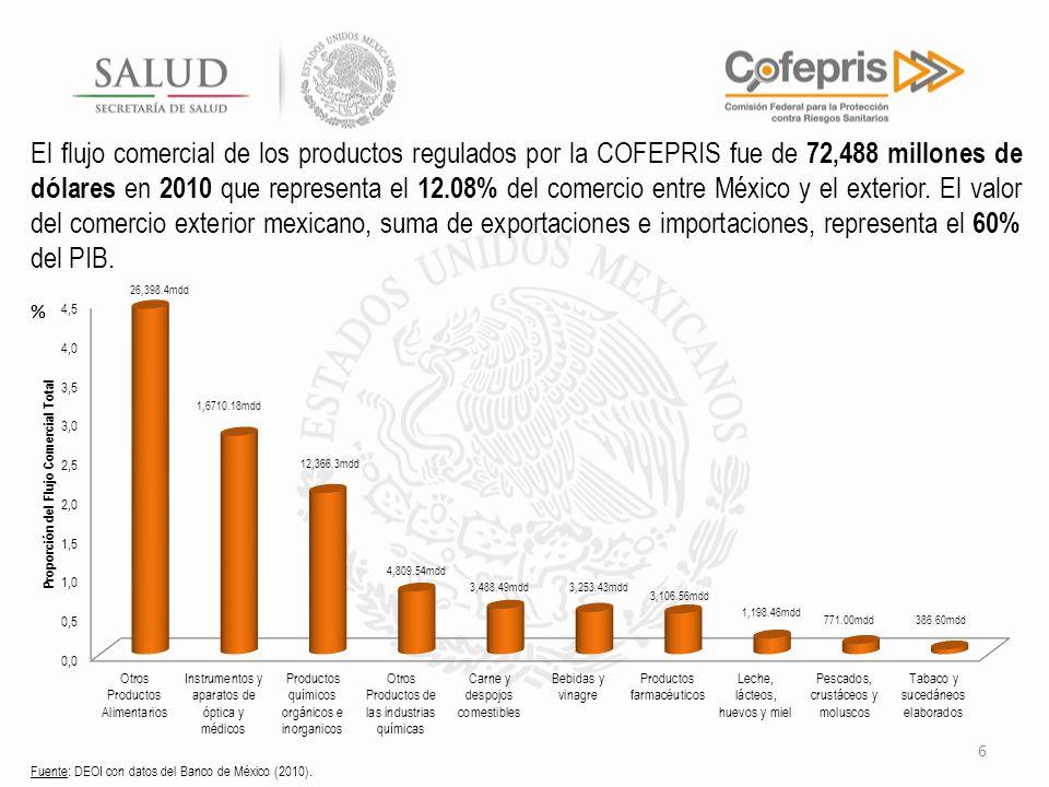 6 El flujo comercial de los productos regulados por la COFEPRIS fue de 72,488 millones de dólares en 2010 que representa el 12.08% del comercio entre