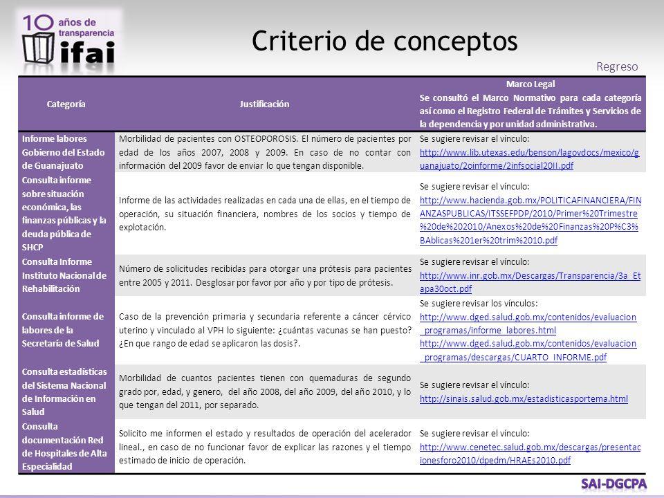 Criterio de conceptos CategoríaJustificación Marco Legal Se consultó el Marco Normativo para cada categoría así como el Registro Federal de Trámites y