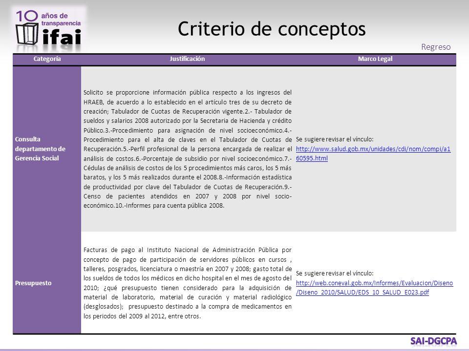 Criterio de conceptos CategoríaJustificaciónMarco Legal Consulta departamento de Gerencia Social Solicito se proporcione información pública respecto