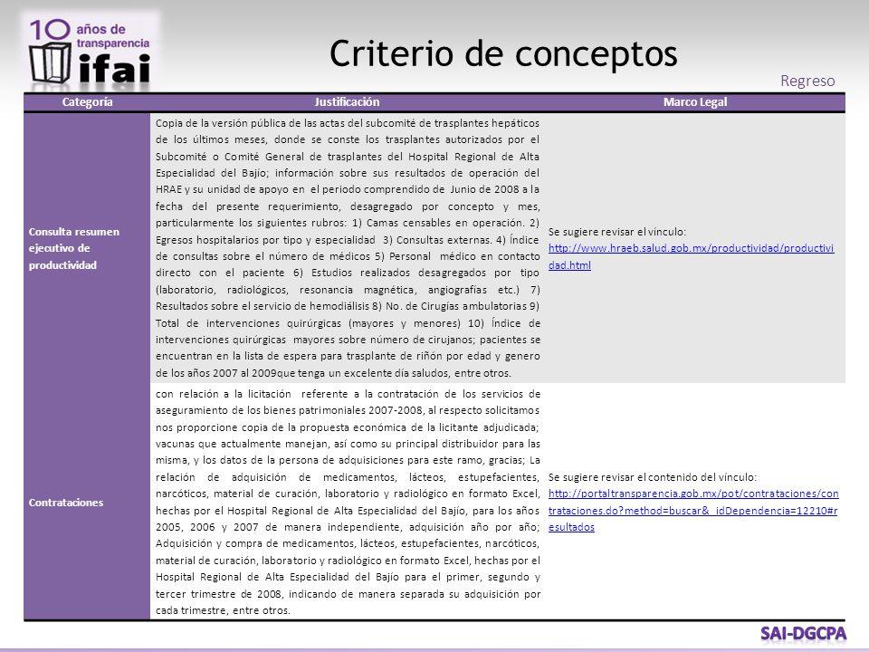 Criterio de conceptos CategoríaJustificaciónMarco Legal Consulta resumen ejecutivo de productividad Copia de la versión pública de las actas del subco