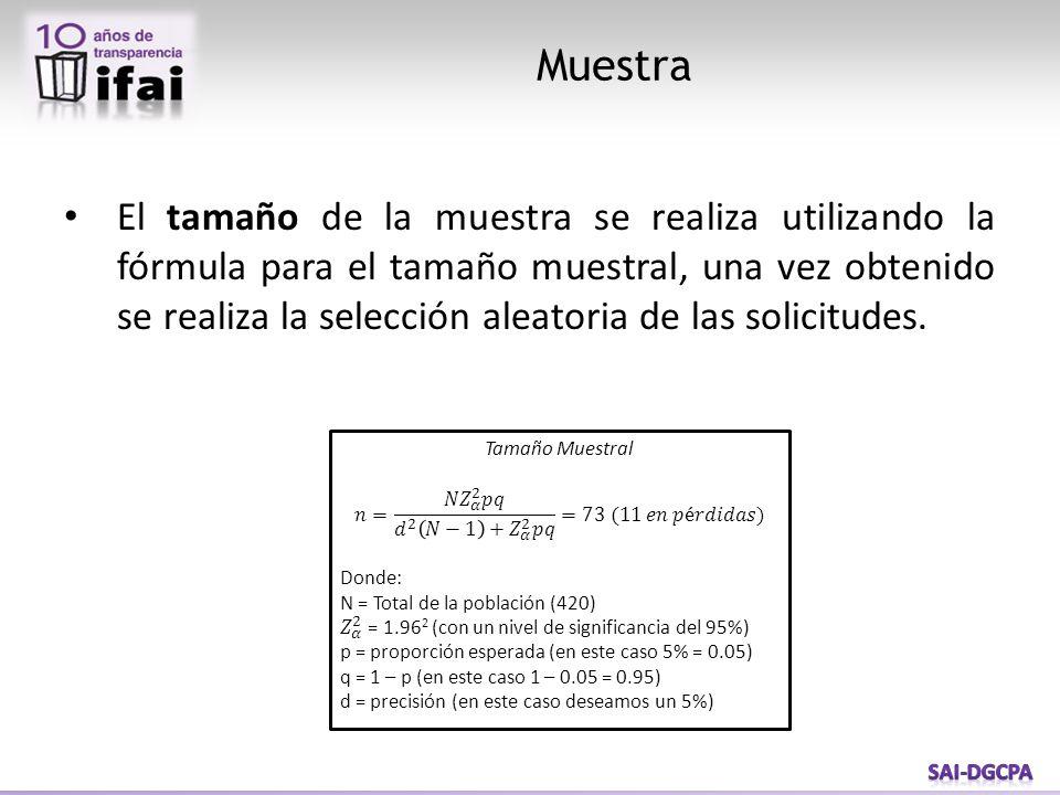 El tamaño de la muestra se realiza utilizando la fórmula para el tamaño muestral, una vez obtenido se realiza la selección aleatoria de las solicitudes.