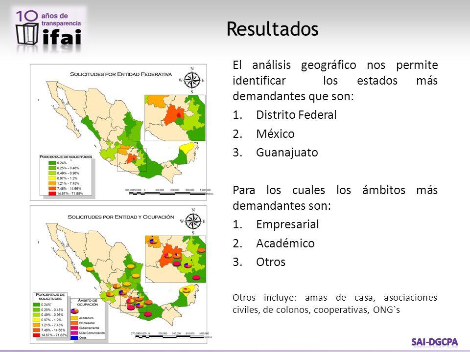 Resultados El análisis geográfico nos permite identificar los estados más demandantes que son: 1.Distrito Federal 2.México 3.Guanajuato Para los cuales los ámbitos más demandantes son: 1.Empresarial 2.Académico 3.Otros Otros incluye: amas de casa, asociaciones civiles, de colonos, cooperativas, ONG`s