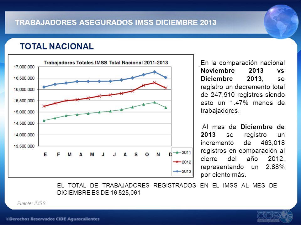 TRABAJADORES ASEGURADOS IMSS DICIEMBRE 2013 Fuente: IMSS TOTAL NACIONAL.