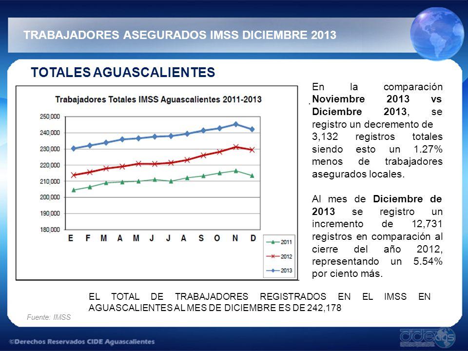 TRABAJADORES ASEGURADOS IMSS DICIEMBRE 2013 Fuente: IMSS TOTALES AGUASCALIENTES.