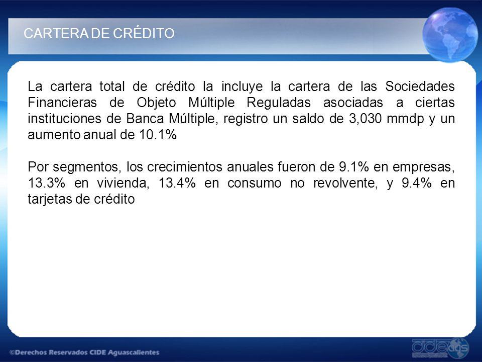 La cartera total de crédito la incluye la cartera de las Sociedades Financieras de Objeto Múltiple Reguladas asociadas a ciertas instituciones de Banca Múltiple, registro un saldo de 3,030 mmdp y un aumento anual de 10.1% Por segmentos, los crecimientos anuales fueron de 9.1% en empresas, 13.3% en vivienda, 13.4% en consumo no revolvente, y 9.4% en tarjetas de crédito CARTERA DE CRÉDITO