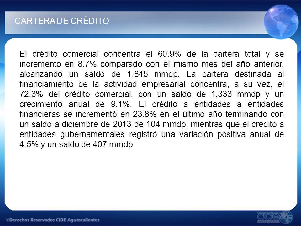 El crédito comercial concentra el 60.9% de la cartera total y se incrementó en 8.7% comparado con el mismo mes del año anterior, alcanzando un saldo de 1,845 mmdp.