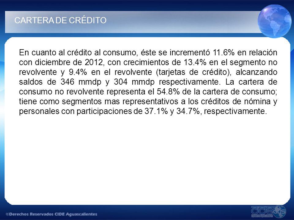 En cuanto al crédito al consumo, éste se incrementó 11.6% en relación con diciembre de 2012, con crecimientos de 13.4% en el segmento no revolvente y 9.4% en el revolvente (tarjetas de crédito), alcanzando saldos de 346 mmdp y 304 mmdp respectivamente.