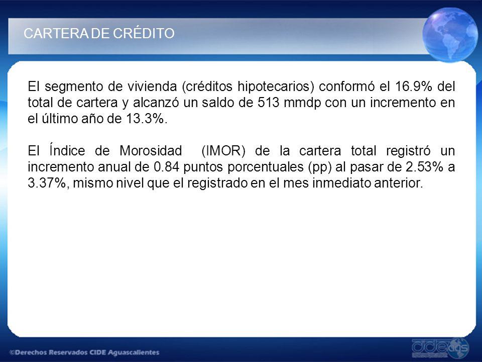 El segmento de vivienda (créditos hipotecarios) conformó el 16.9% del total de cartera y alcanzó un saldo de 513 mmdp con un incremento en el último año de 13.3%.