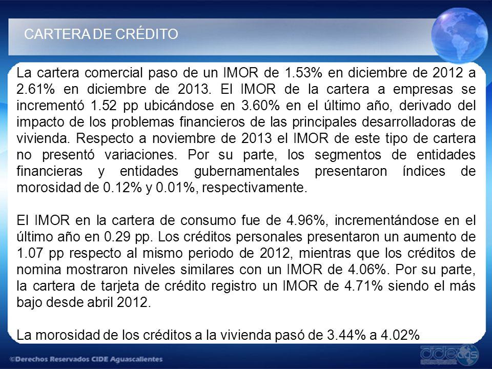 La cartera comercial paso de un IMOR de 1.53% en diciembre de 2012 a 2.61% en diciembre de 2013.