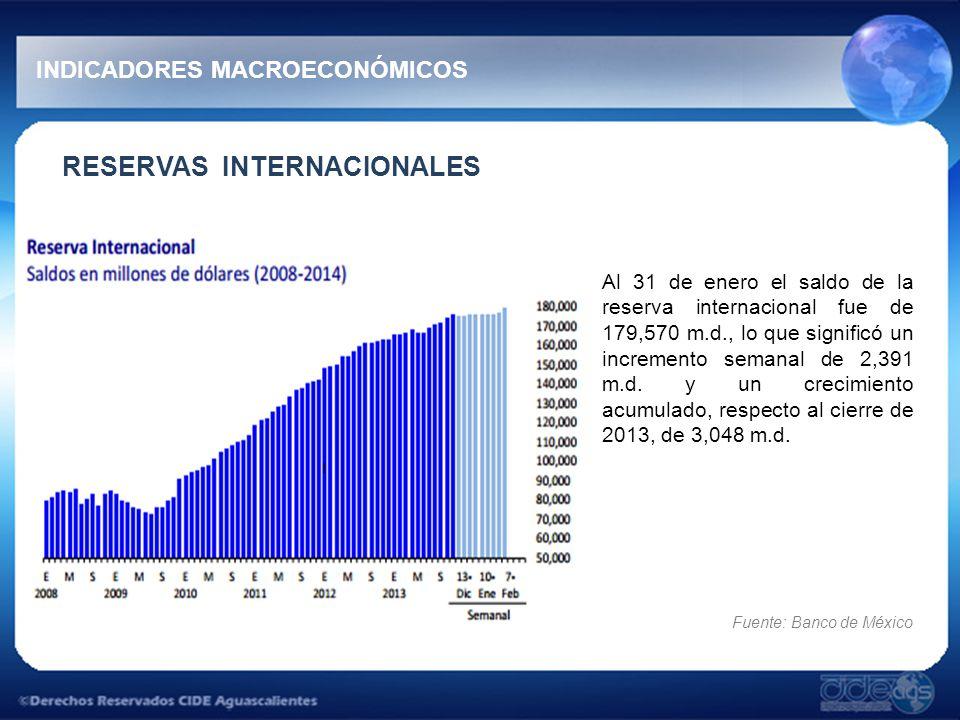 RESERVAS INTERNACIONALES Al 31 de enero el saldo de la reserva internacional fue de 179,570 m.d., lo que significó un incremento semanal de 2,391 m.d.
