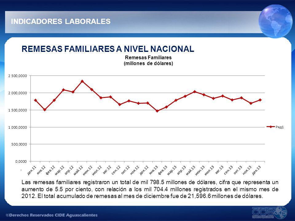 INDICADORES LABORALES REMESAS FAMILIARES A NIVEL NACIONAL.