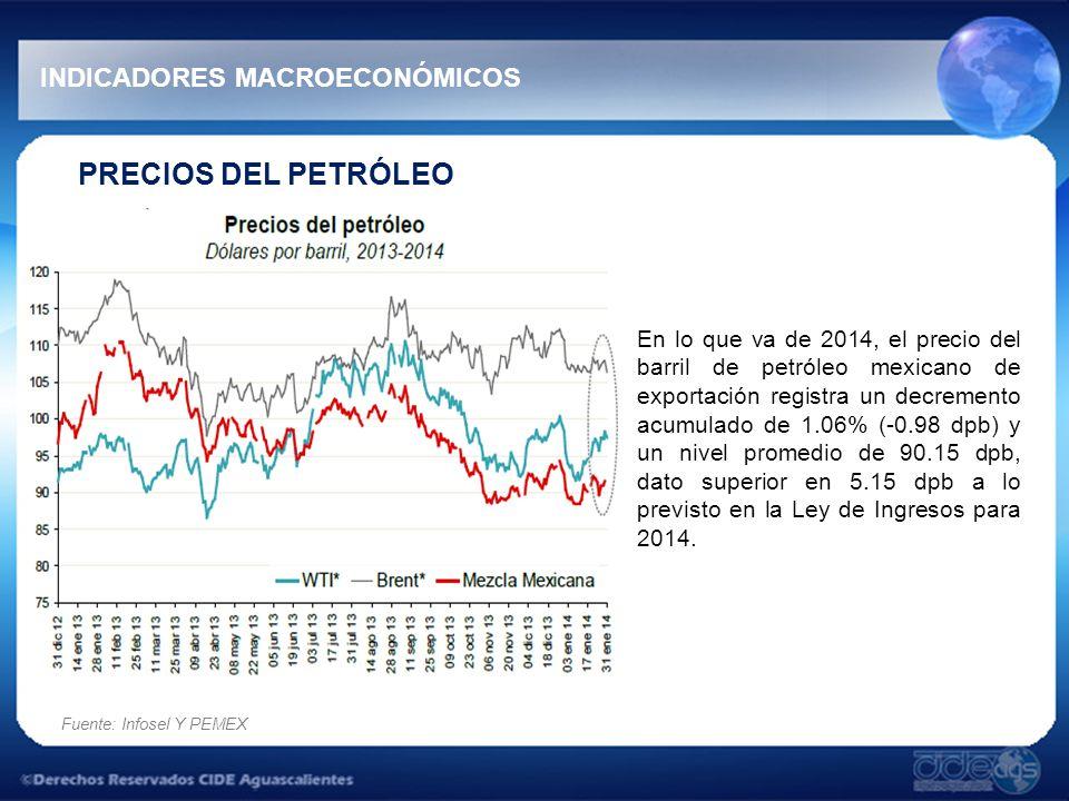 PRECIOS DEL PETRÓLEO En lo que va de 2014, el precio del barril de petróleo mexicano de exportación registra un decremento acumulado de 1.06% (-0.98 dpb) y un nivel promedio de 90.15 dpb, dato superior en 5.15 dpb a lo previsto en la Ley de Ingresos para 2014.