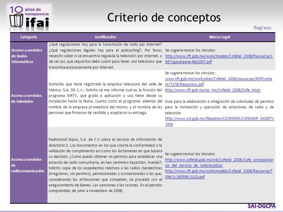 Criterio de conceptos Regreso CategoríaJustificaciónMarco Legal Acceso a servicios de Redes Informáticas ¿Qué regulaciones hay para la transmisión de