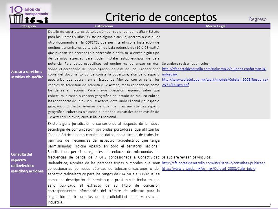 Criterio de conceptos Regreso CategoríaJustificaciónMarco Legal Acceso a servicios a servicios vía satélite Detalle de suscriptores de televisión por