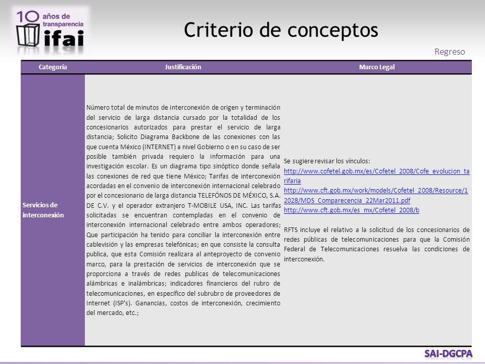 Criterio de conceptos Regreso CategoríaJustificaciónMarco Legal Servicios de interconexión Número total de minutos de interconexión de origen y termin