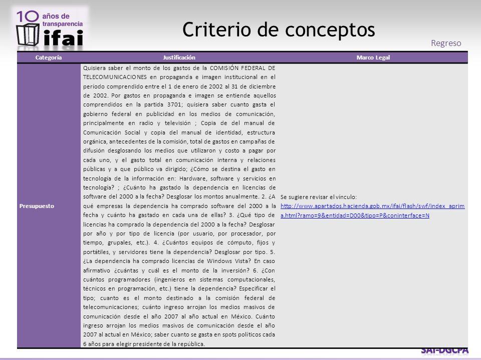 Criterio de conceptos Regreso CategoríaJustificaciónMarco Legal Presupuesto Quisiera saber el monto de los gastos de la COMISIÓN FEDERAL DE TELECOMUNICACIONES en propaganda e imagen institucional en el período comprendido entre el 1 de enero de 2002 al 31 de diciembre de 2002.