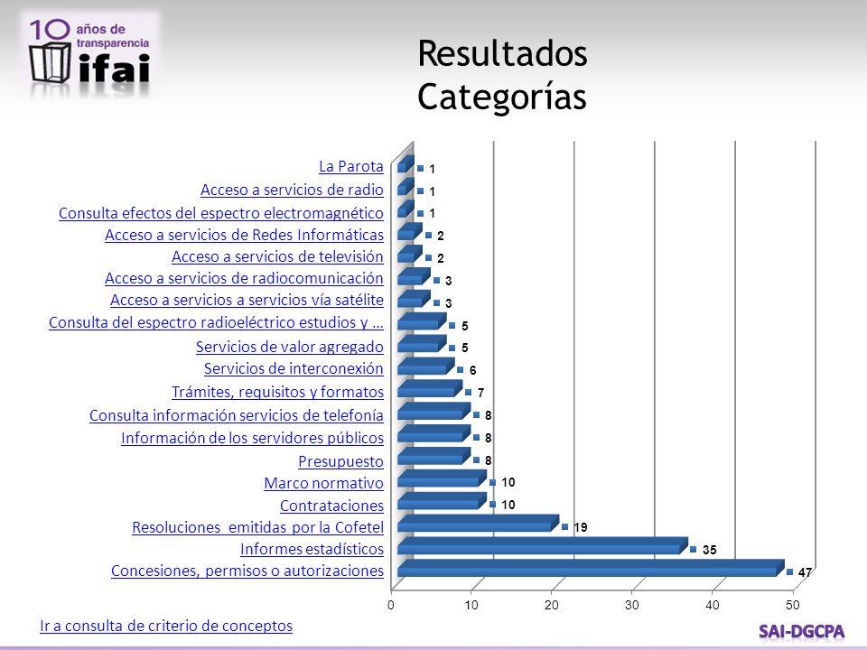Resultados Categorías Ir a consulta de criterio de conceptos La Parota Acceso a servicios de radio Consulta efectos del espectro electromagnético Acce
