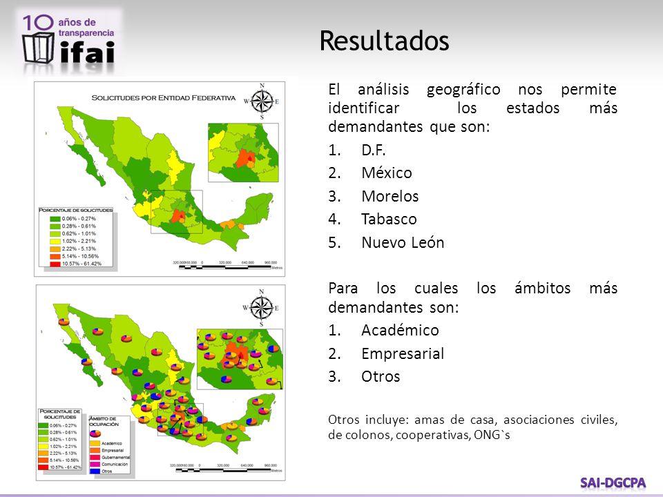 Resultados El análisis geográfico nos permite identificar los estados más demandantes que son: 1.D.F. 2.México 3.Morelos 4.Tabasco 5.Nuevo León Para l