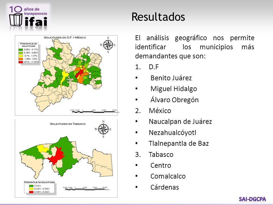 Resultados El análisis geográfico nos permite identificar los municipios más demandantes que son: 1.D.F Benito Juárez Miguel Hidalgo Álvaro Obregón 2.México Naucalpan de Juárez Nezahualcóyotl Tlalnepantla de Baz 3.Tabasco Centro Comalcalco Cárdenas