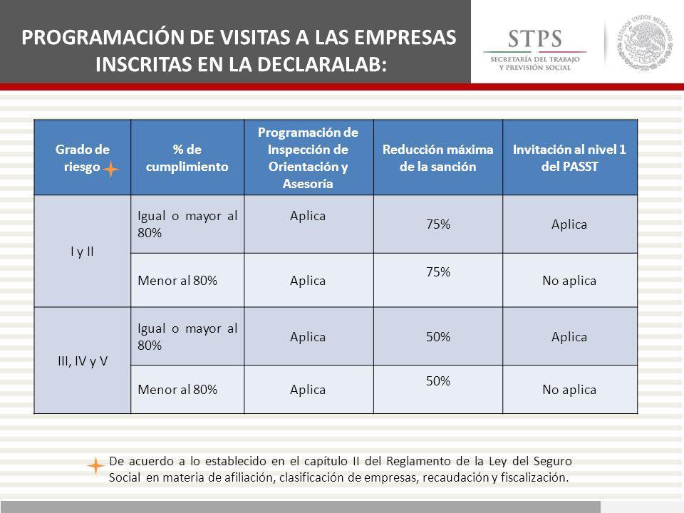 Grado de riesgo % de cumplimiento Programación de Inspección de Orientación y Asesoría Reducción máxima de la sanción Invitación al nivel 1 del PASST