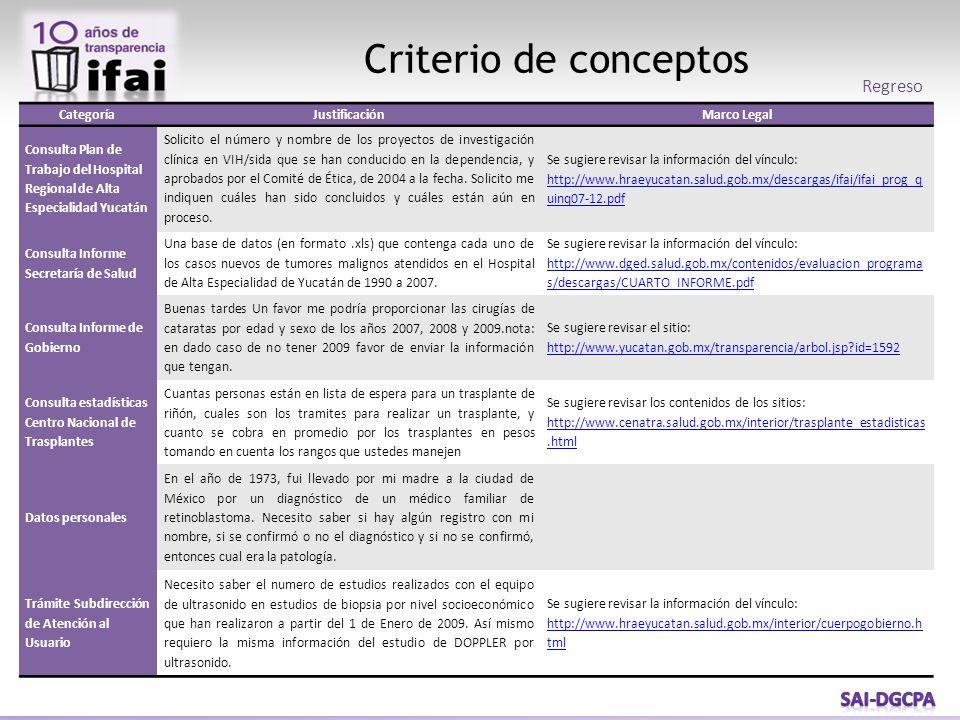 Criterio de conceptos CategoríaJustificaciónMarco Legal Consulta Plan de Trabajo del Hospital Regional de Alta Especialidad Yucatán Solicito el número y nombre de los proyectos de investigación clínica en VIH/sida que se han conducido en la dependencia, y aprobados por el Comité de Ética, de 2004 a la fecha.
