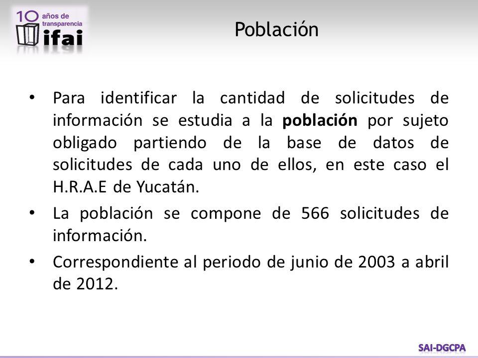 Para identificar la cantidad de solicitudes de información se estudia a la población por sujeto obligado partiendo de la base de datos de solicitudes de cada uno de ellos, en este caso el H.R.A.E de Yucatán.