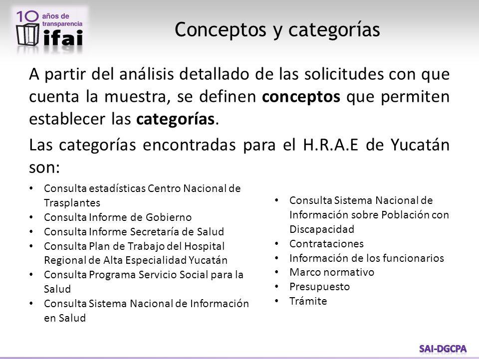 A partir del análisis detallado de las solicitudes con que cuenta la muestra, se definen conceptos que permiten establecer las categorías.