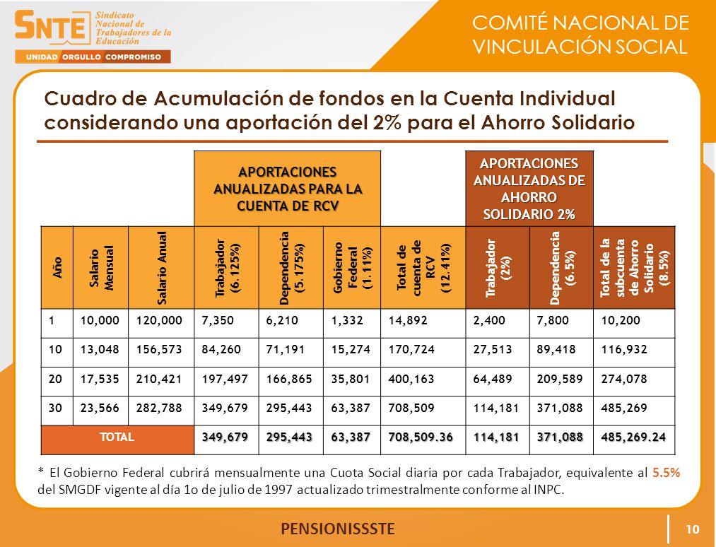 COMITÉ NACIONAL DE VINCULACIÓN SOCIAL PENSIONISSSTE Cuadro de Acumulación de fondos en la Cuenta Individual considerando una aportación del 2% para el