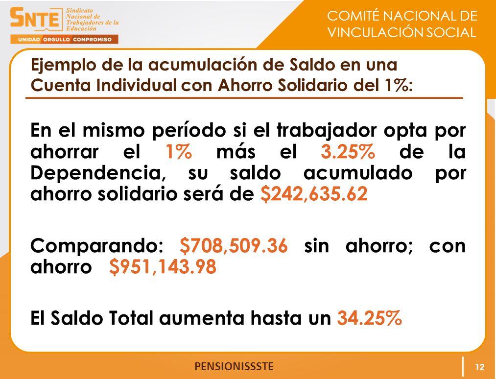 COMITÉ NACIONAL DE VINCULACIÓN SOCIAL PENSIONISSSTE Ejemplo de la acumulación de Saldo en una Cuenta Individual con Ahorro Solidario del 1%: En el mis