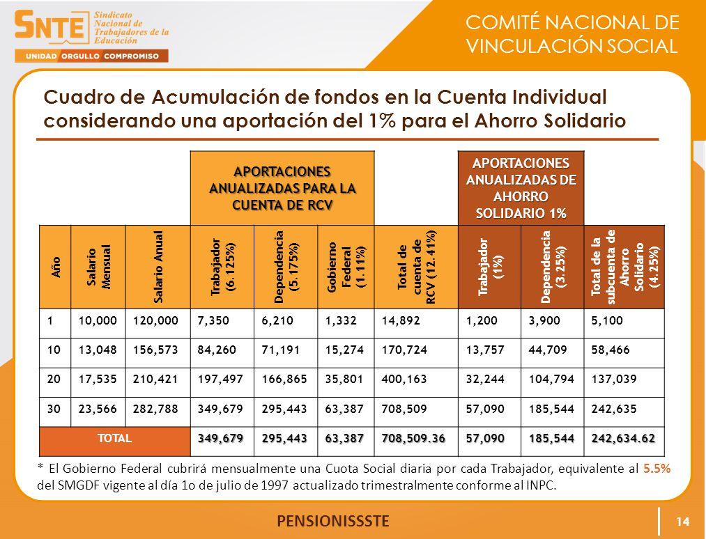 COMITÉ NACIONAL DE VINCULACIÓN SOCIAL PENSIONISSSTE Cuadro de Acumulación de fondos en la Cuenta Individual considerando una aportación del 1% para el