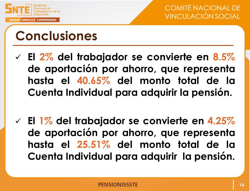 COMITÉ NACIONAL DE VINCULACIÓN SOCIAL PENSIONISSSTE Conclusiones El 2% del trabajador se convierte en 8.5% de aportación por ahorro, que representa ha